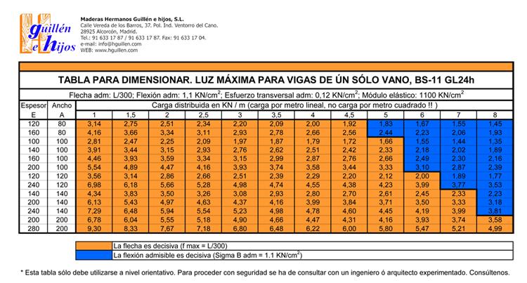 tabla-calculo-vigas-laminadas-hguillen
