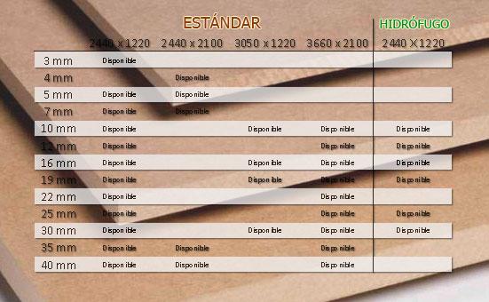 Tableros de fibras mdf y hpl dm y compacto fen lico - Tablero aglomerado precio ...