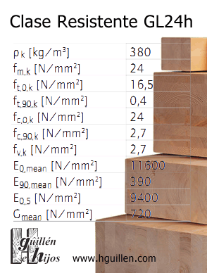 tabla-calculo-gl24h