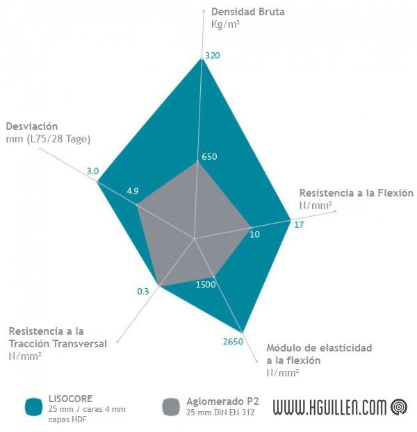 Grafico propiedades LISOCORE